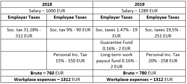 Valters Gencs - Personal income tax in Lithuania